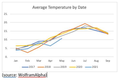 Average Temperatures Q2 UK